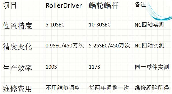 Roller Driver与蜗轮蜗杆技术的区别